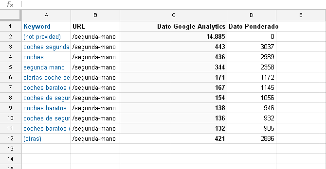 Datos ponderados