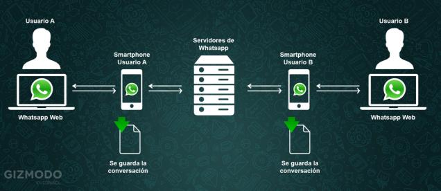 Cómo usar Whatsapp Web: La Guía más completa