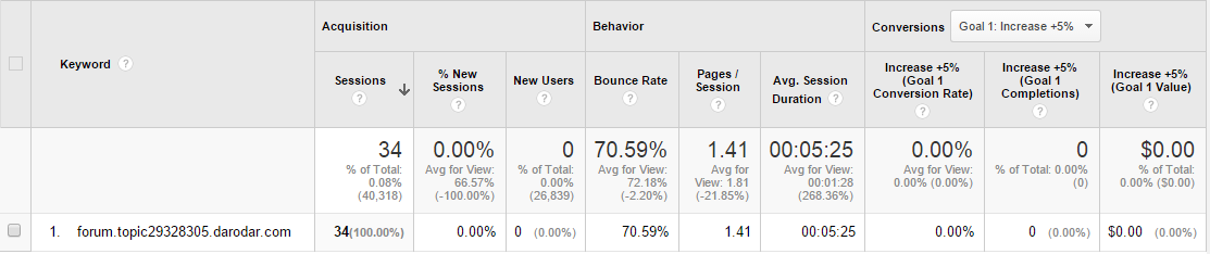 darodar.com spam analytics