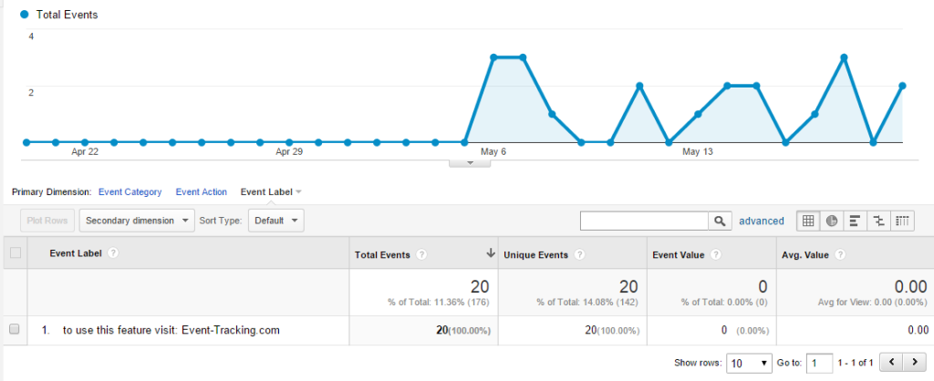 event-tracking.com eventos analytics