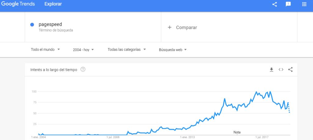 """Cómo ha incrementado la búsqueda """"pagespeed"""" a nivel mundial"""