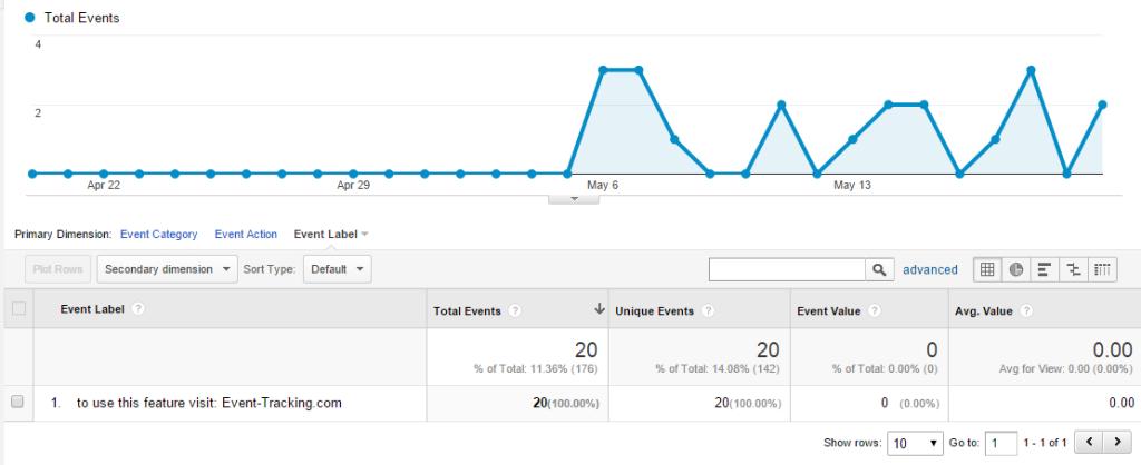 event-tracking.com eventos analytics