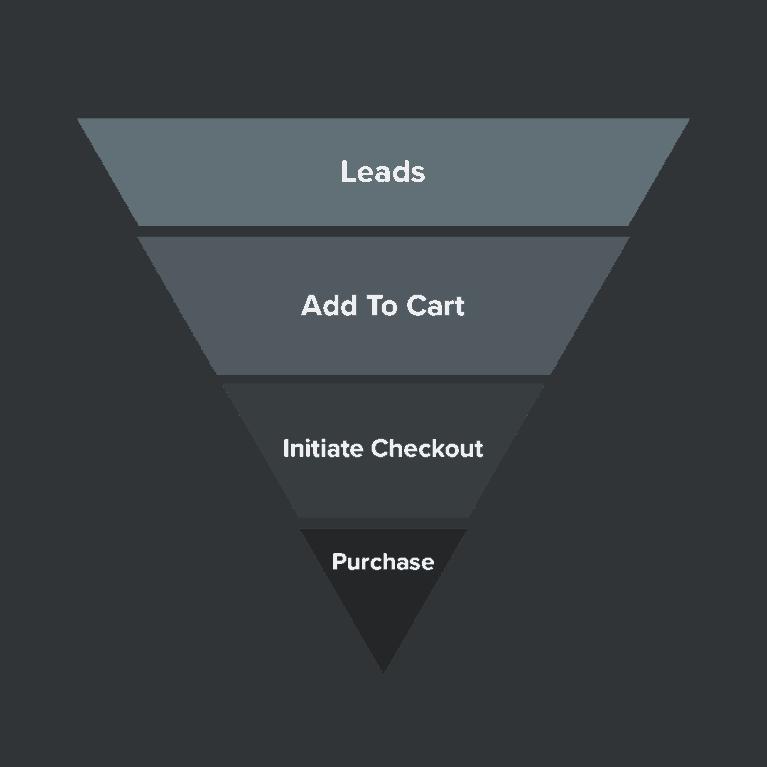 Pirámide conversión marketing